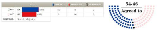 Senate, Spending Bill Vote